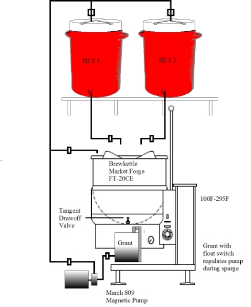 1 Kettle, 2 Hot Liquor Tank configuration